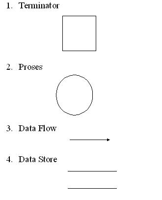 Pengertian data flow diagram dfd dan contoh gambar dfd adepuspita28 image komponen dfd data flow diagram ccuart Choice Image