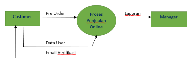 Pengertian data flow diagram dfd dan contoh gambar dfd adepuspita28 sumber httpduniasisteminformasispot201104pengertian dfd data flow diagramml ccuart Choice Image